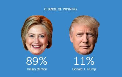 Promedio de encuestas de The New York Times